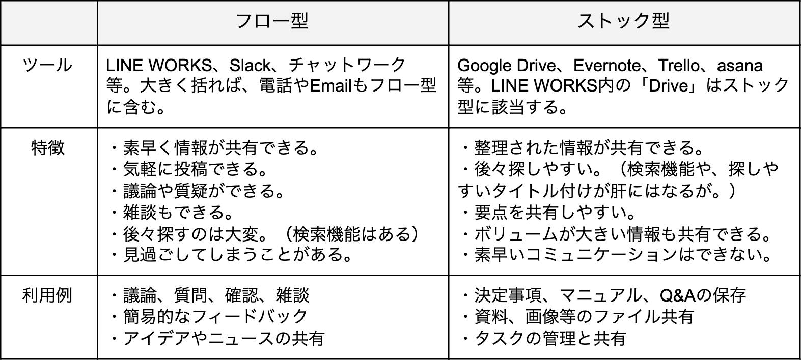 コミュニケーションツール「フロー型」と「ストック型」それぞれのメリット・デメリット
